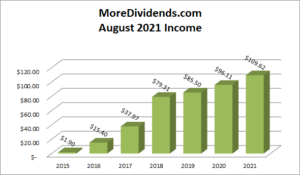 MoreDividends Income August 2021 - 2