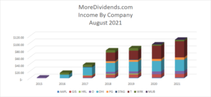 MoreDividends Income August 2021 - 3