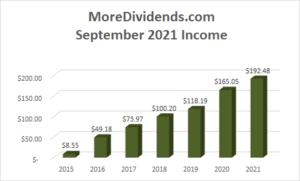 Dividend Income September 2021 - 2