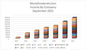 Dividend Income September 2021 - 3