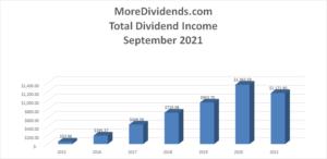 MoreDividends Income September 2021 - 2