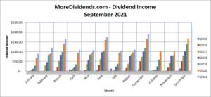 MoreDividends Income September 2021